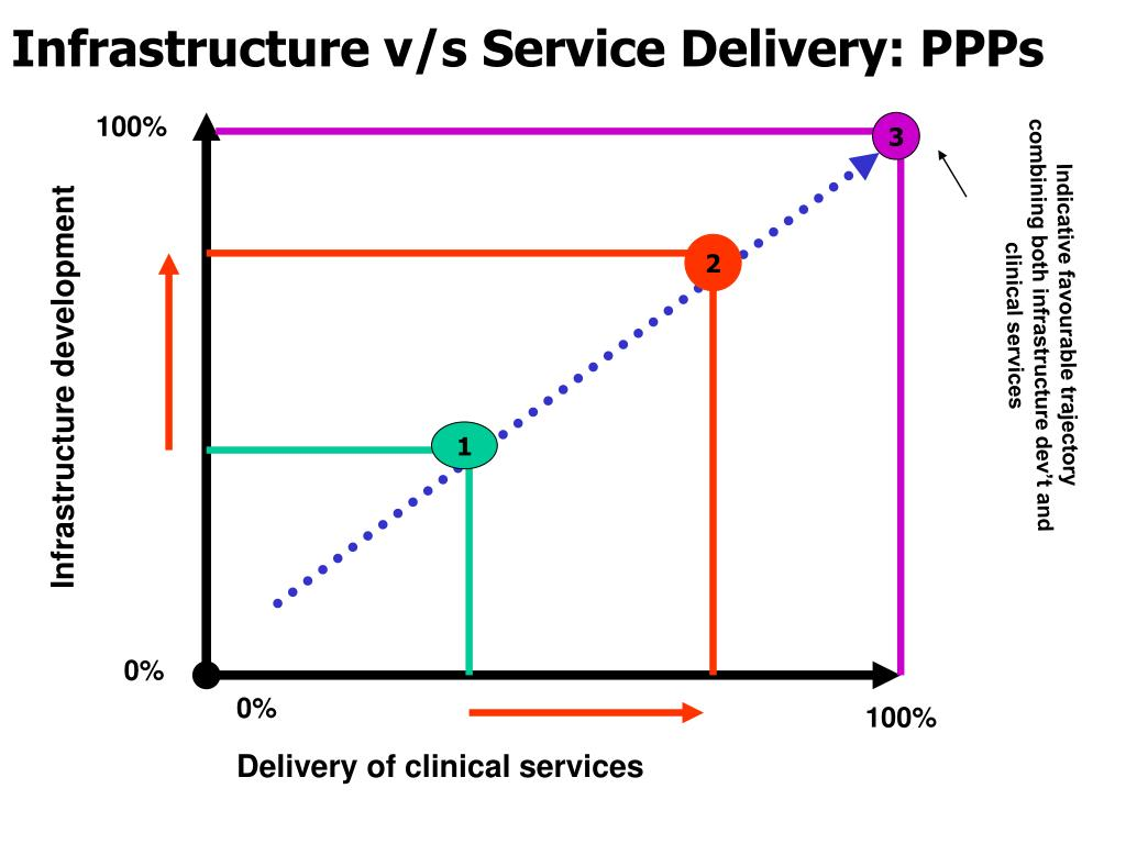 Infrastructure v/s Service Delivery: PPPs