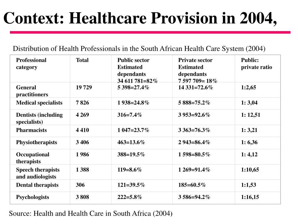 Context: Healthcare Provision in 2004,