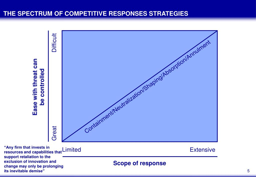 THE SPECTRUM OF COMPETITIVE RESPONSES STRATEGIES