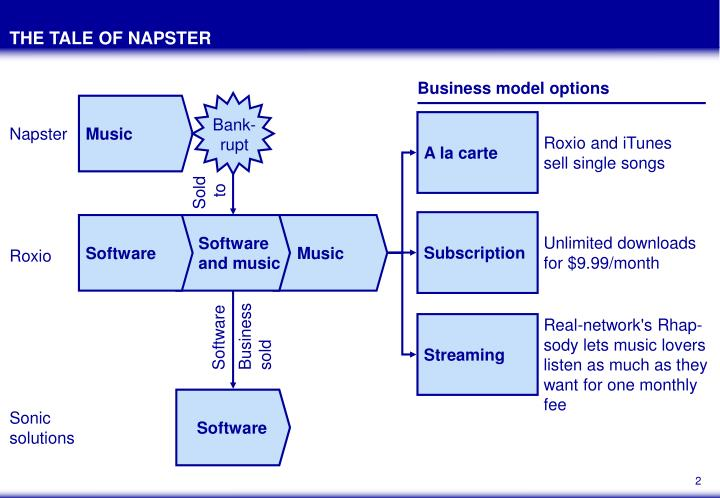 The tale of napster