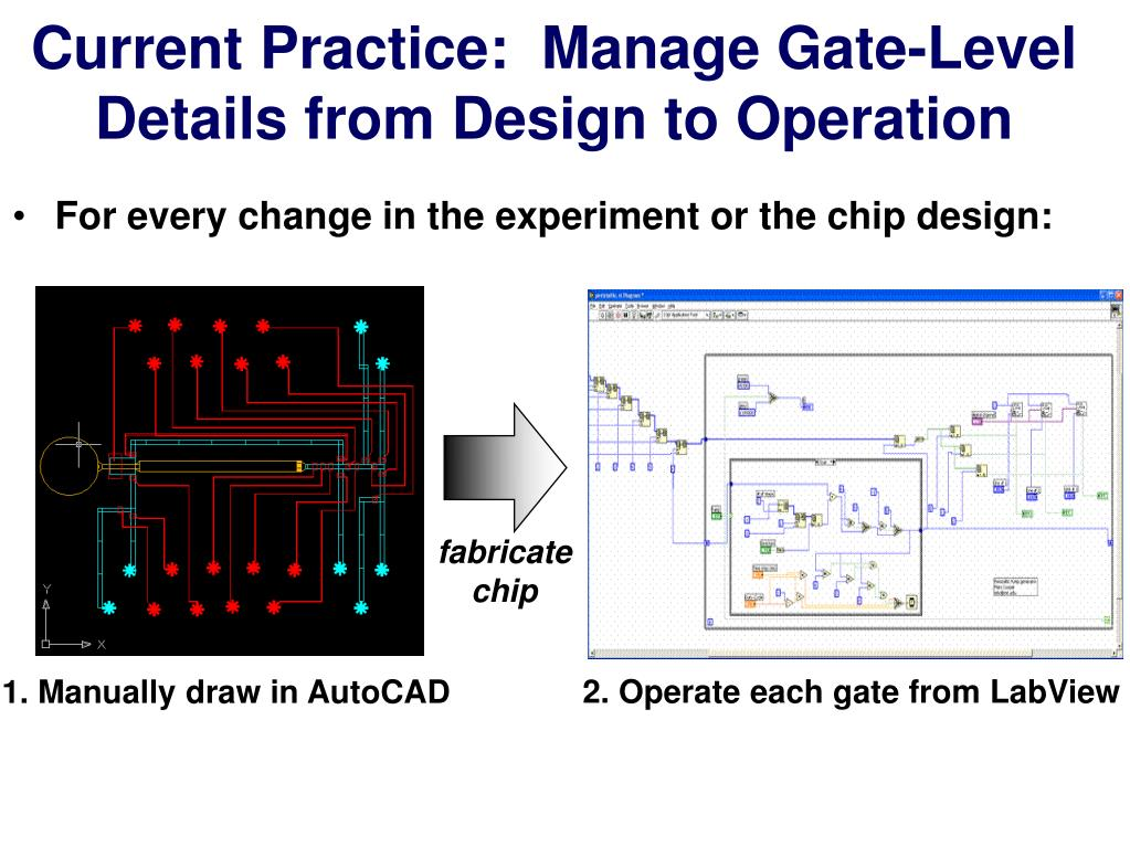 Current Practice:  Manage Gate-Level Details from Design to Operation