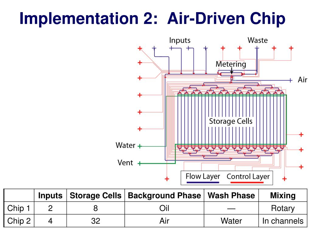 Implementation 2:  Air-Driven Chip