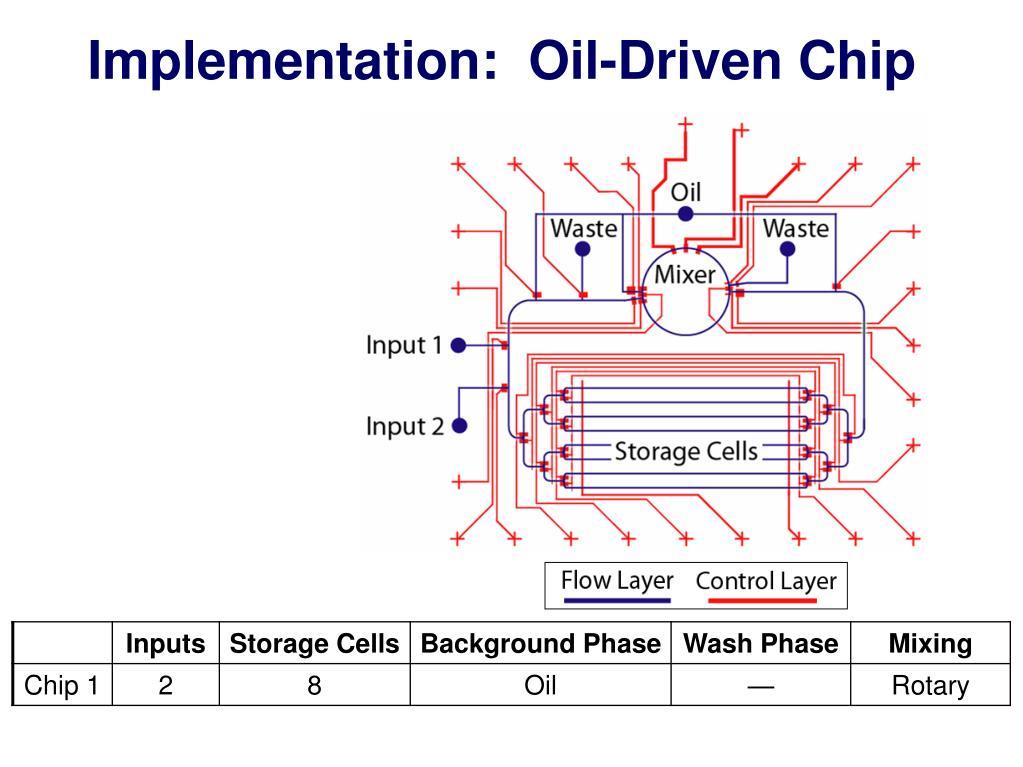 Implementation:  Oil-Driven Chip