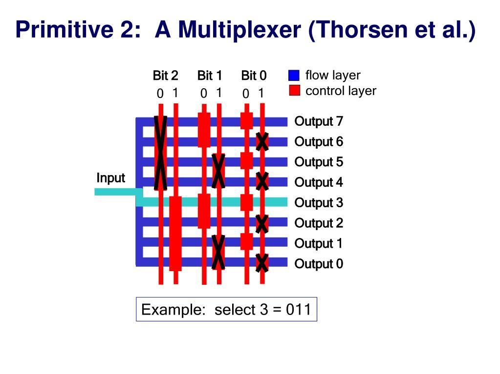 Primitive 2:  A Multiplexer (Thorsen et al.)
