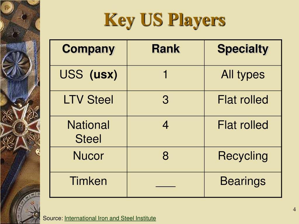Key US Players