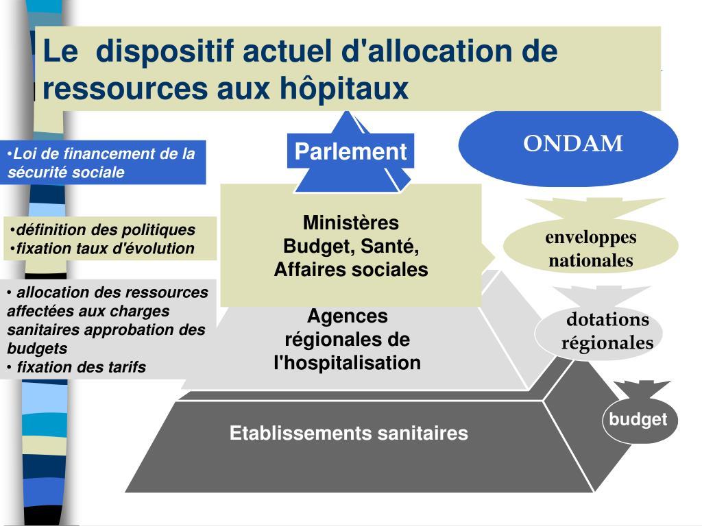 Le  dispositif actuel d'allocation de ressources aux hôpitaux