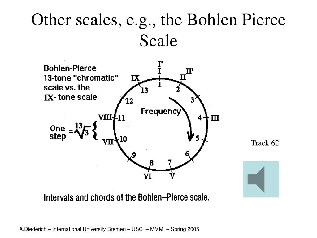 Other scales, e.g., the Bohlen Pierce Scale