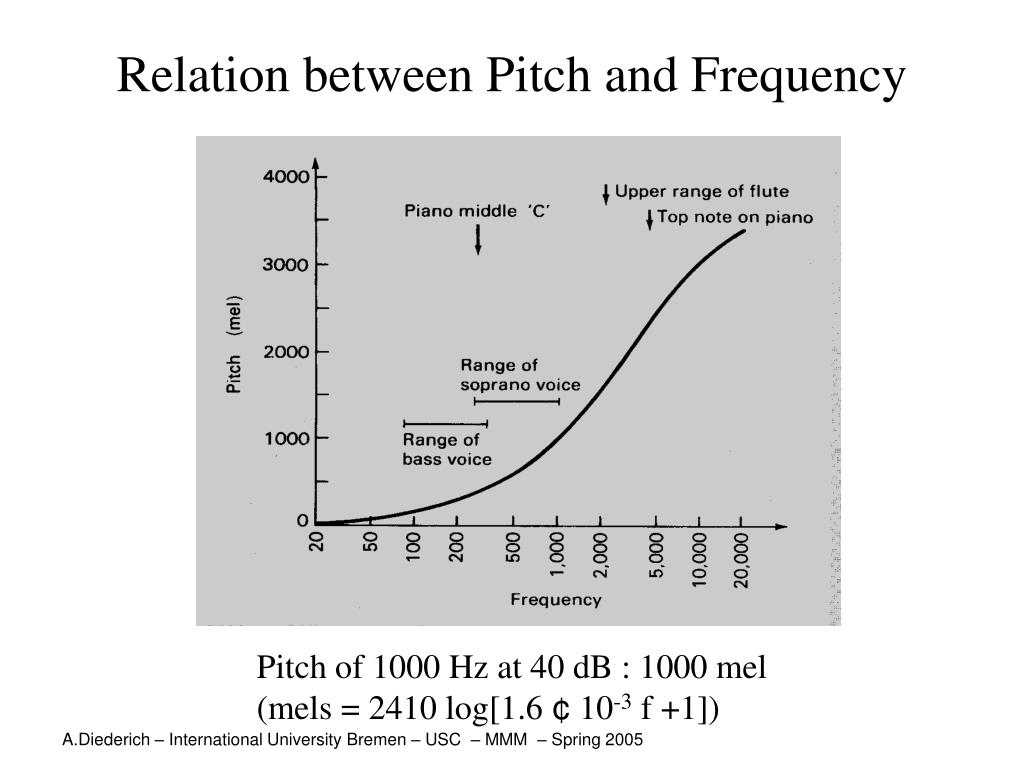 Relation between Pitch and Frequency