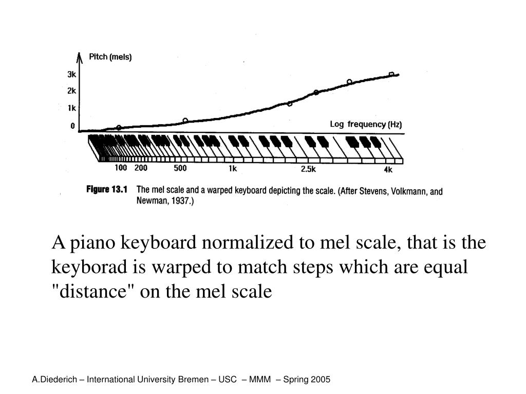 """A piano keyboard normalized to mel scale, that is the keyborad is warped to match steps which are equal """"distance"""" on the mel scale"""