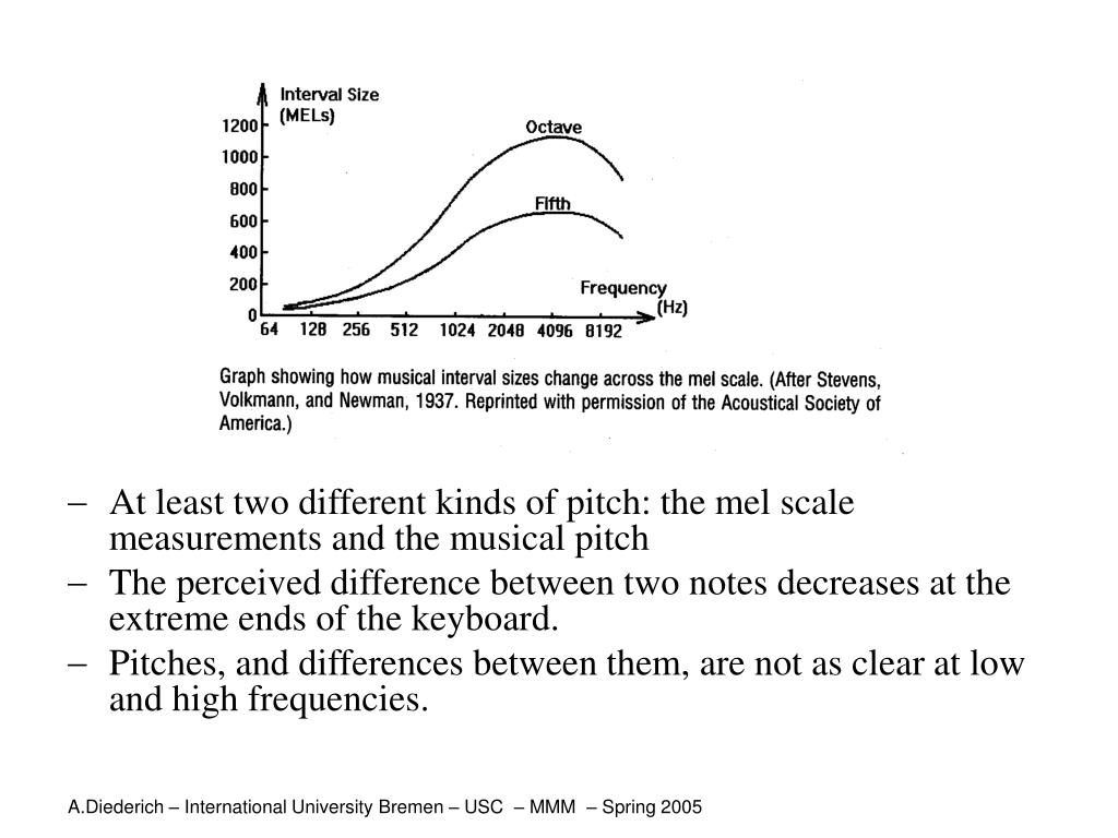 At least two different kinds of pitch: the mel scale measurements and the musical pitch