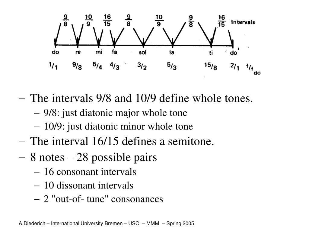 The intervals 9/8 and 10/9 define whole tones.