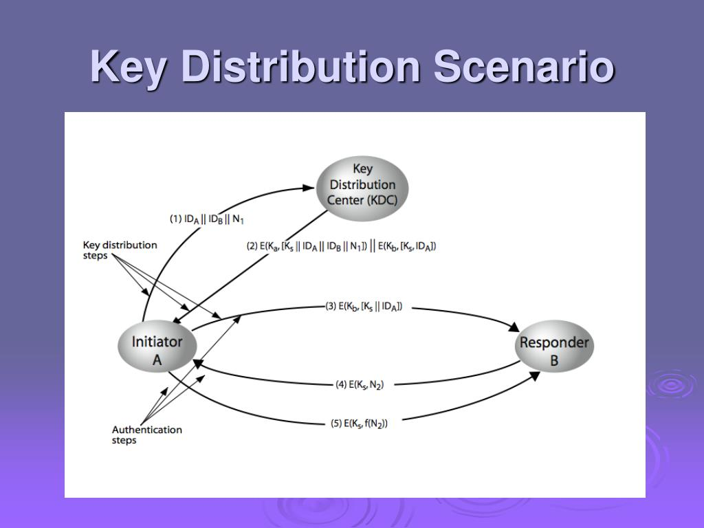 Key Distribution Scenario