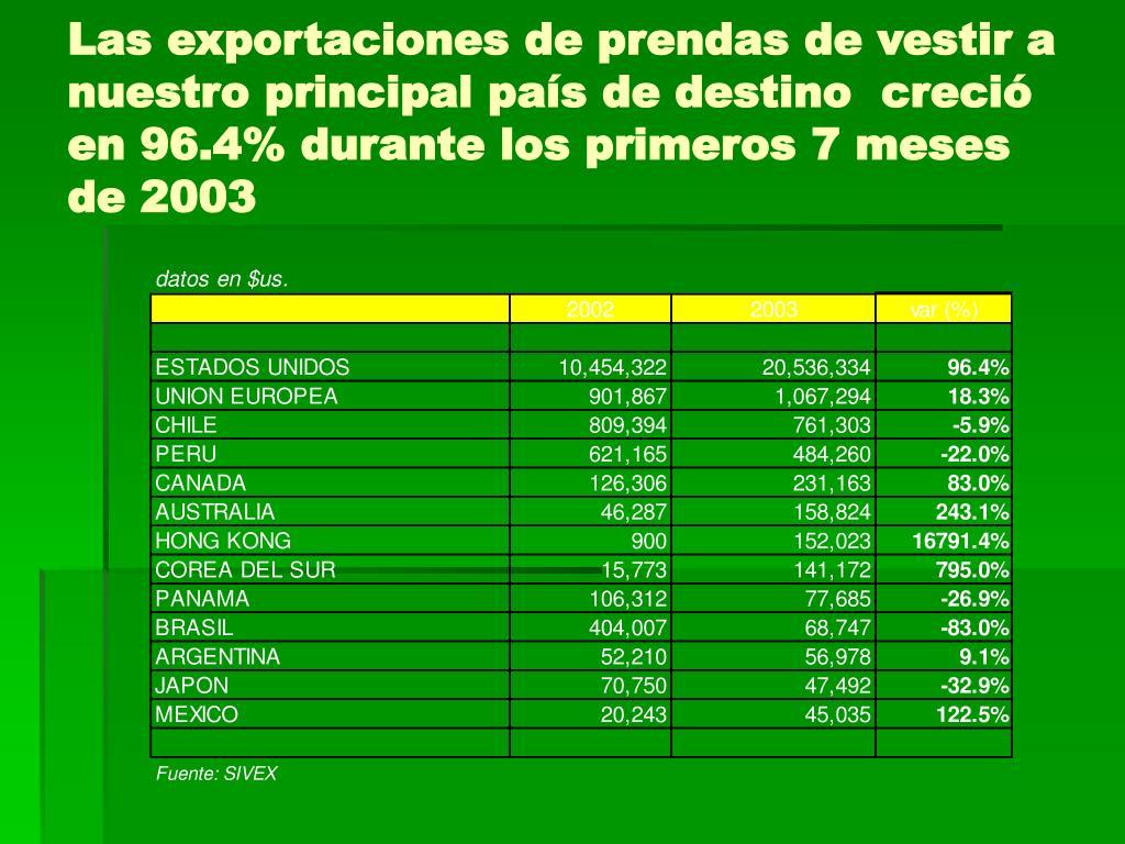 Las exportaciones de prendas de vestir a nuestro principal país de destino  creció en 96.4% durante los primeros 7 meses de 2003