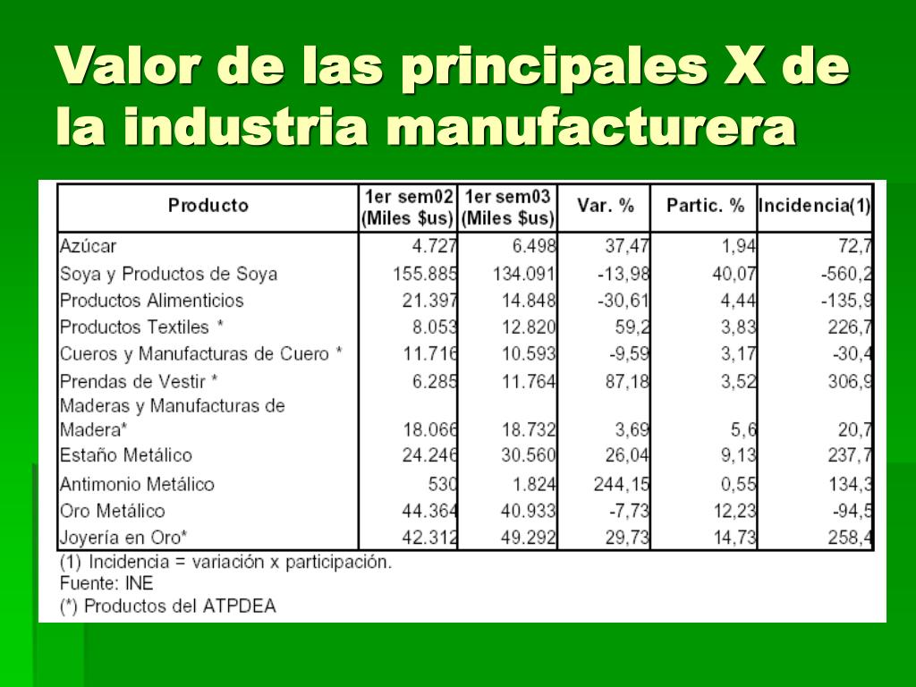 Valor de las principales X de la industria manufacturera