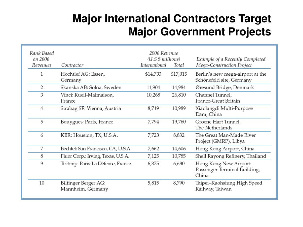 Major International Contractors Target Major Government Projects