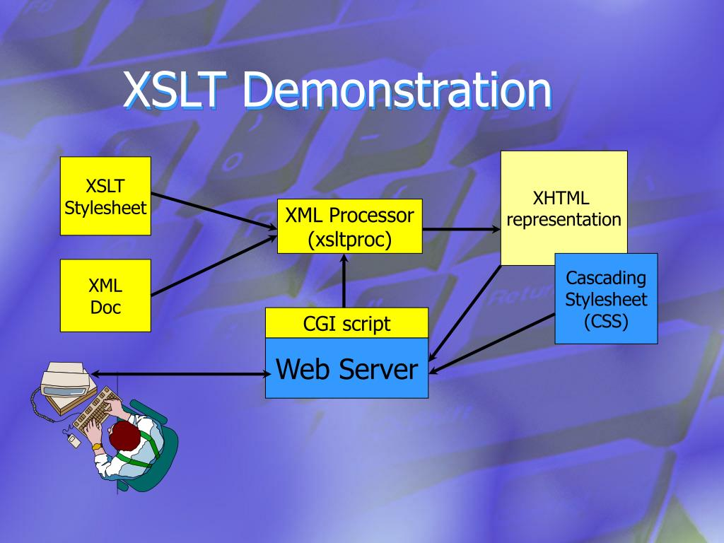 XSLT Demonstration