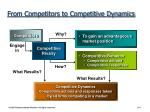 from competitors to competitive dynamics