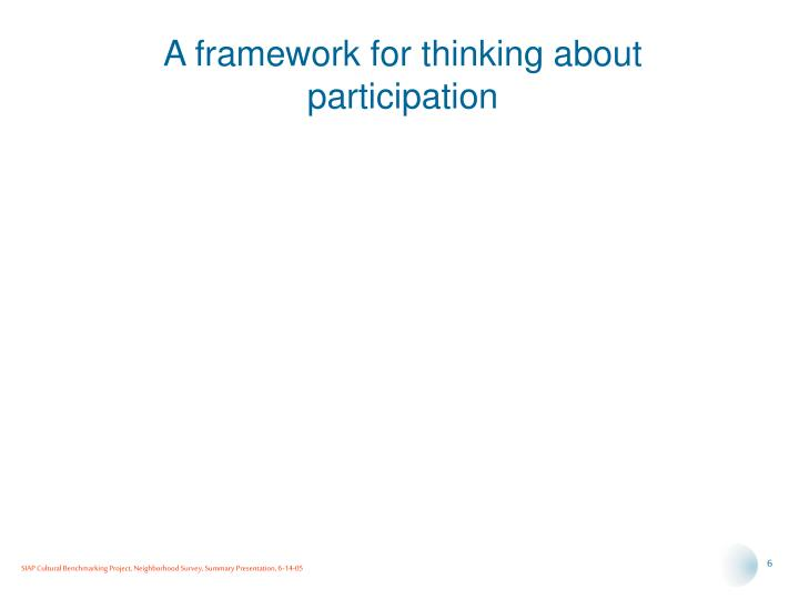 A framework for thinking about participation