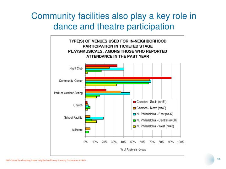 Community facilities also play a key role in dance and theatre participation
