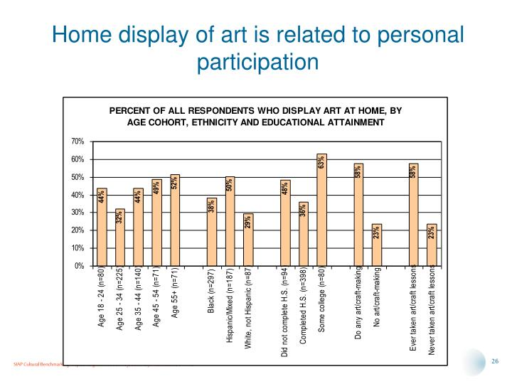 Home display of art is related to personal participation