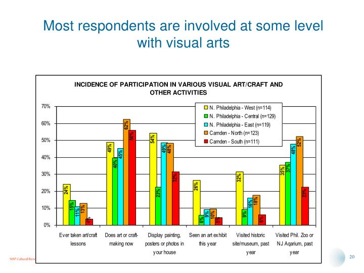 Most respondents are involved at some level with visual arts