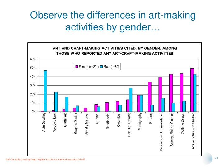Observe the differences in art-making activities by gender…