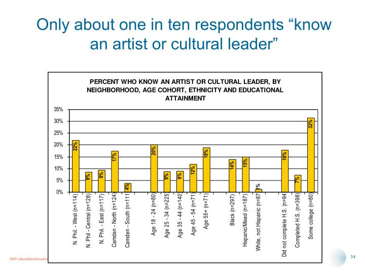 """Only about one in ten respondents """"know an artist or cultural leader"""""""