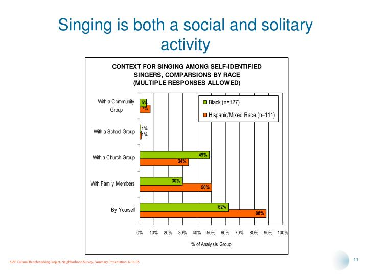 Singing is both a social and solitary activity