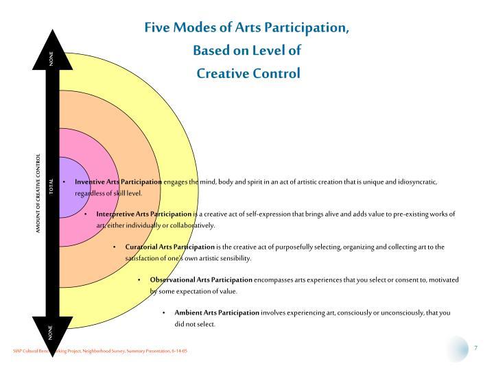 Five Modes of Arts Participation,