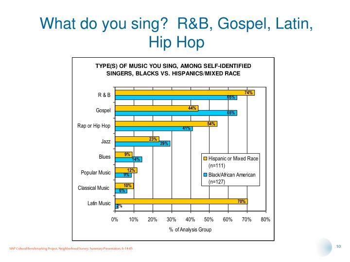 What do you sing?  R&B, Gospel, Latin, Hip Hop