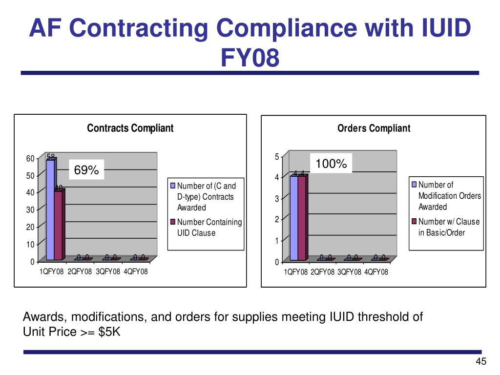 AF Contracting Compliance with IUID
