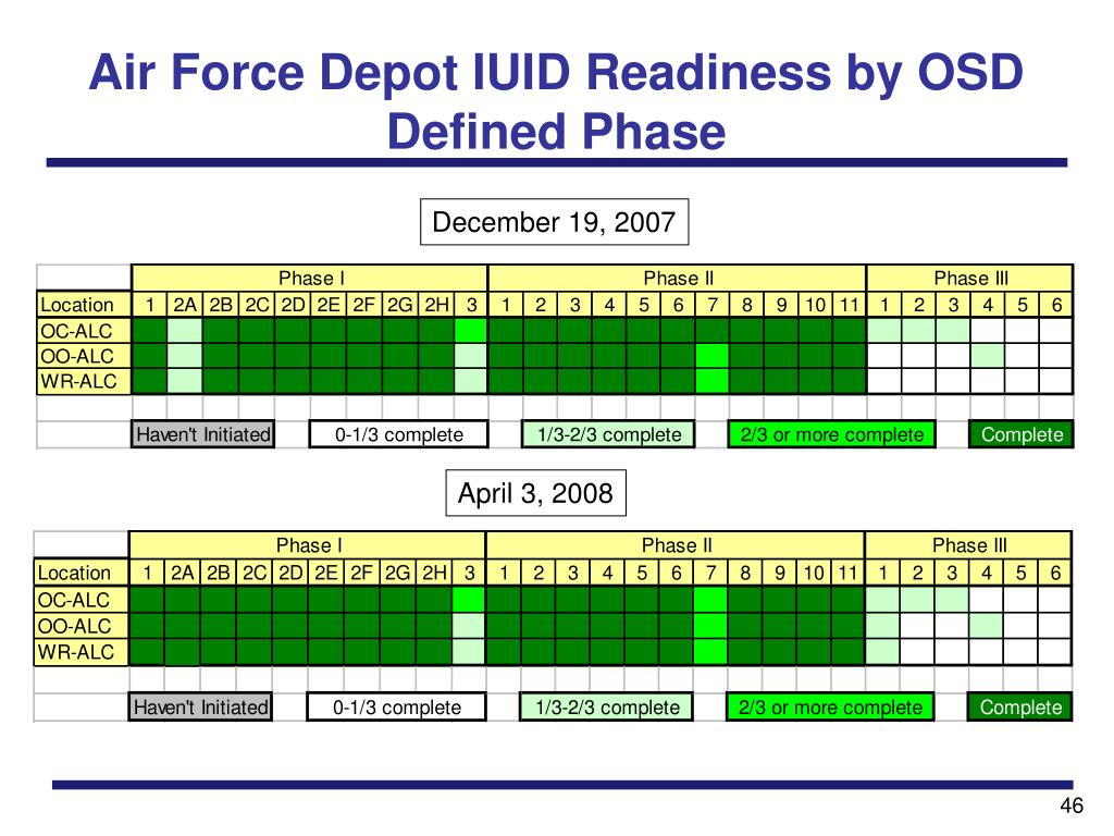 Air Force Depot IUID Readiness by OSD Defined Phase