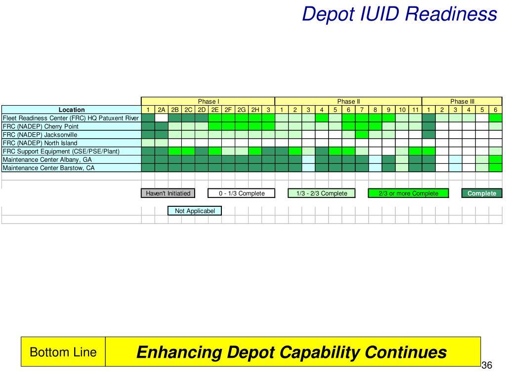 Depot IUID Readiness