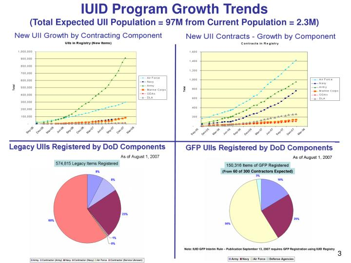 Iuid program growth trends total expected uii population 97m from current population 2 3m