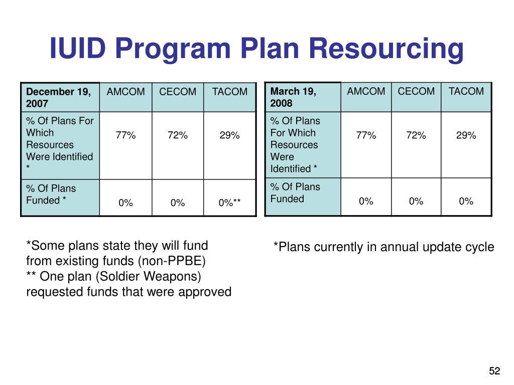 IUID Program Plan Resourcing