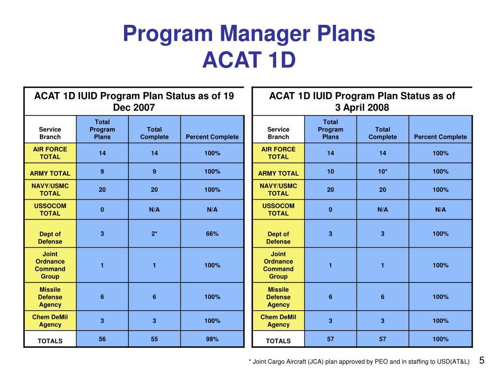 Program Manager Plans