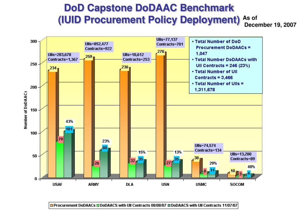 DoD Capstone DoDAAC Benchmark