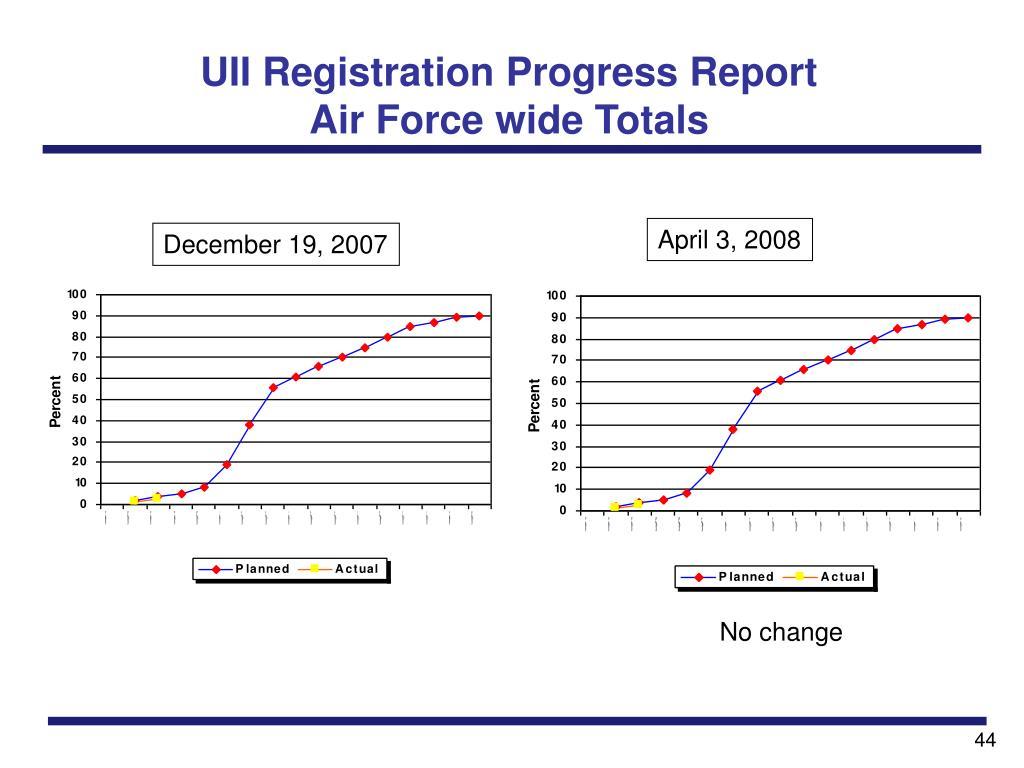 UII Registration Progress Report