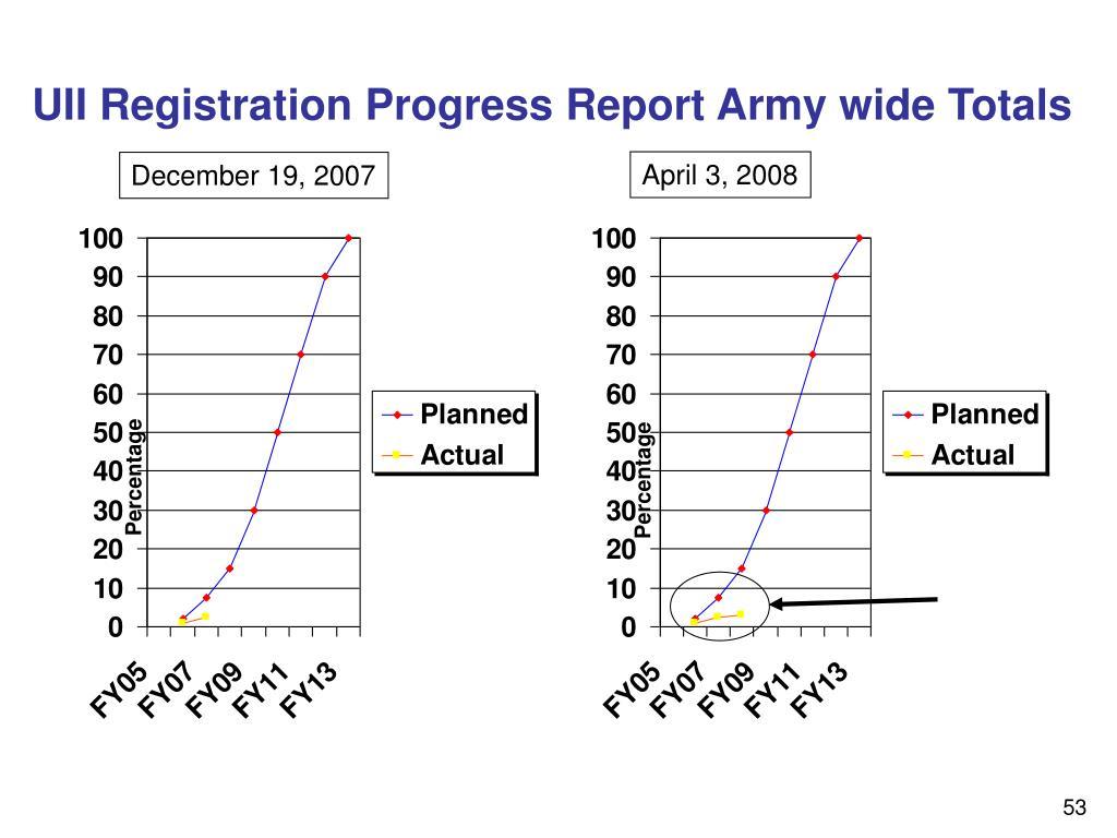 UII Registration Progress Report Army wide Totals