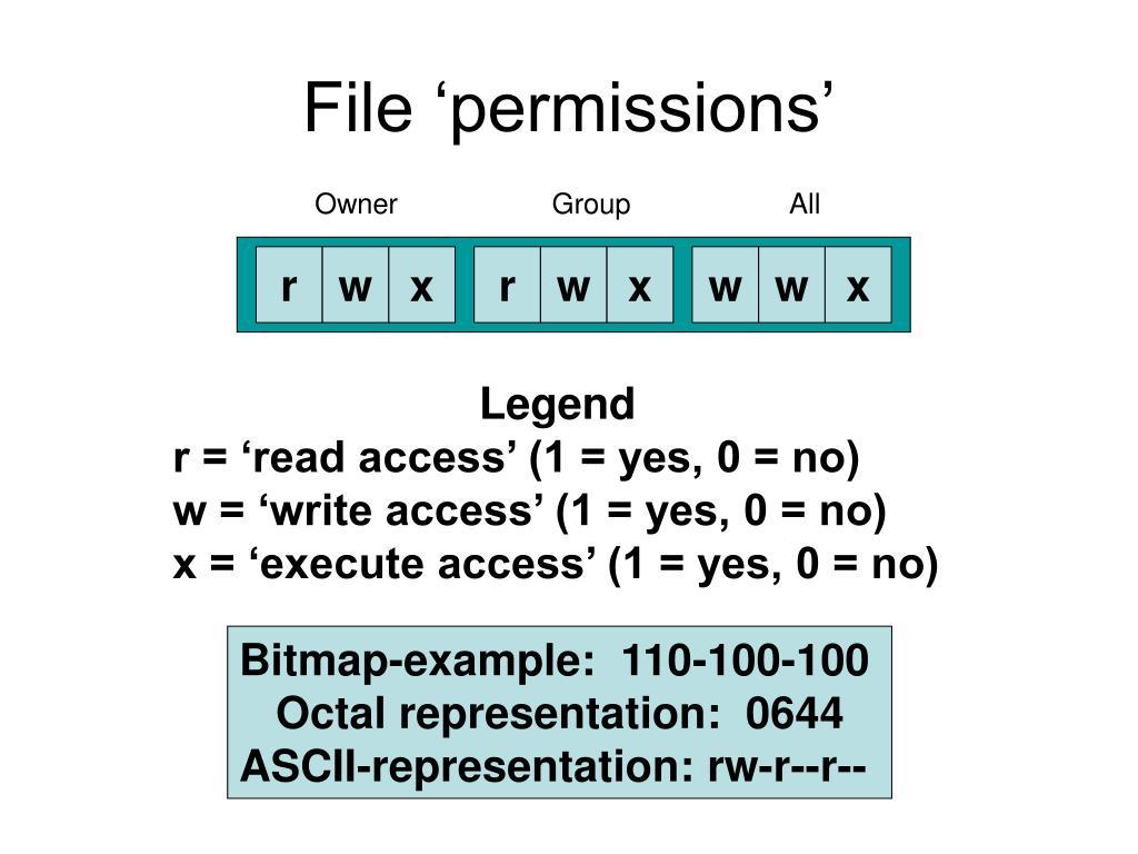 File 'permissions'