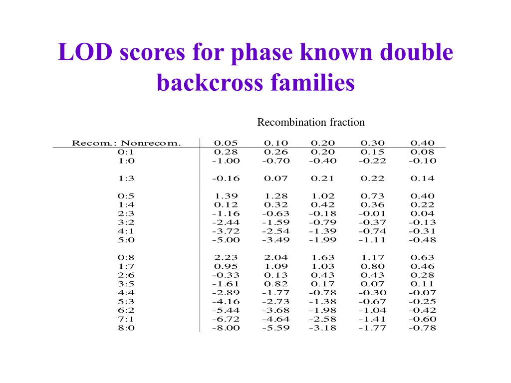 LOD scores for phase known double backcross families