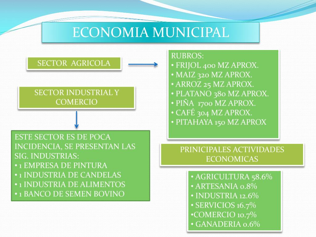 ECONOMIA MUNICIPAL