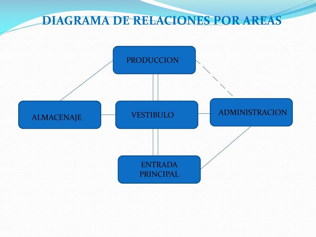 DIAGRAMA DE RELACIONES POR AREAS