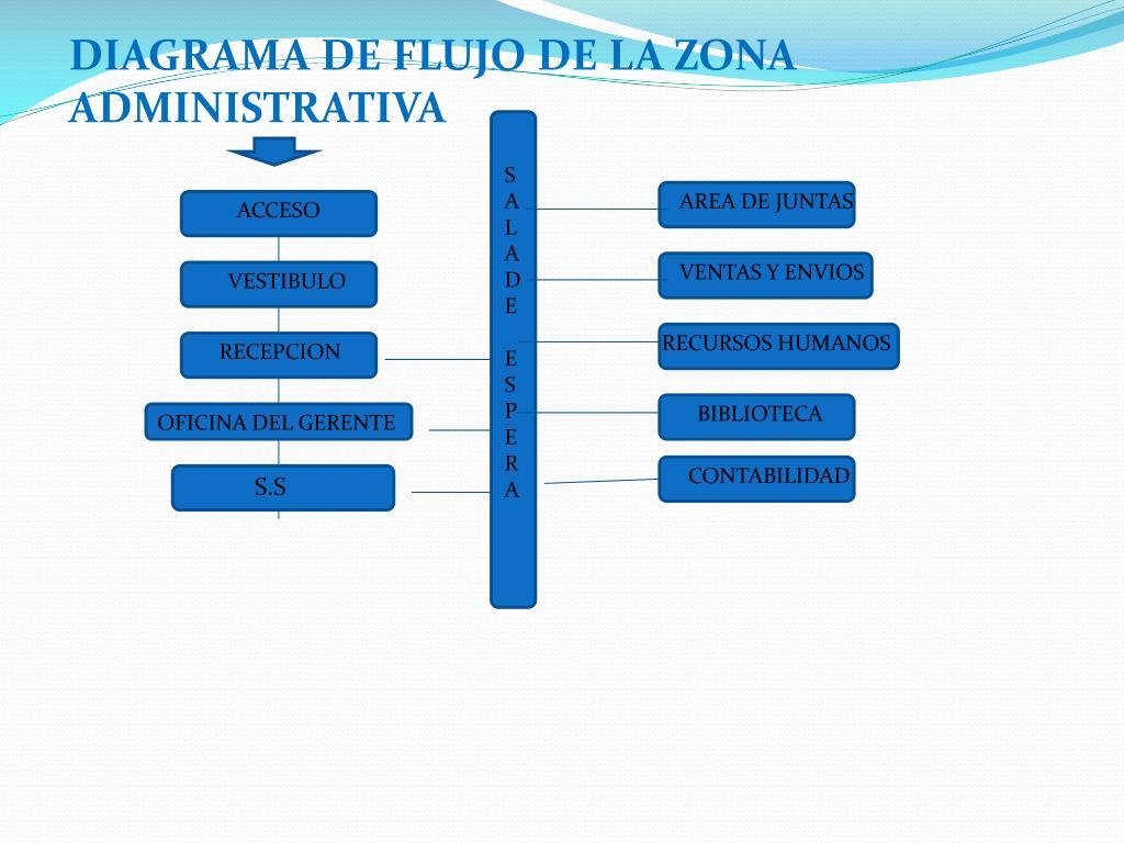 DIAGRAMA DE FLUJO DE LA ZONA ADMINISTRATIVA