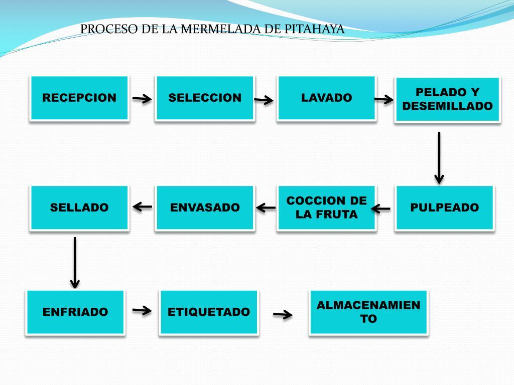PROCESO DE LA MERMELADA DE