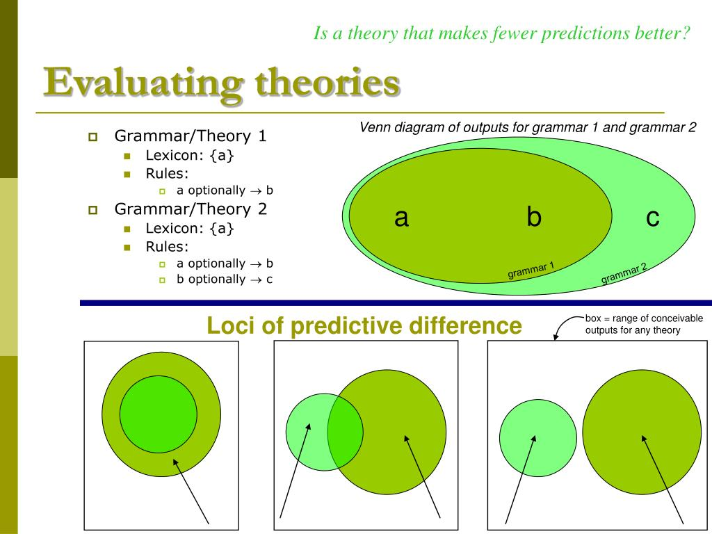 Is a theory that makes fewer predictions better?