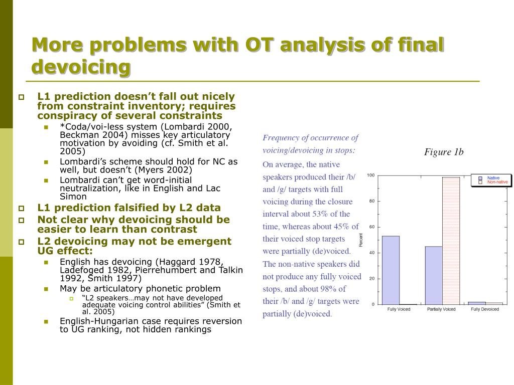 More problems with OT analysis of final devoicing