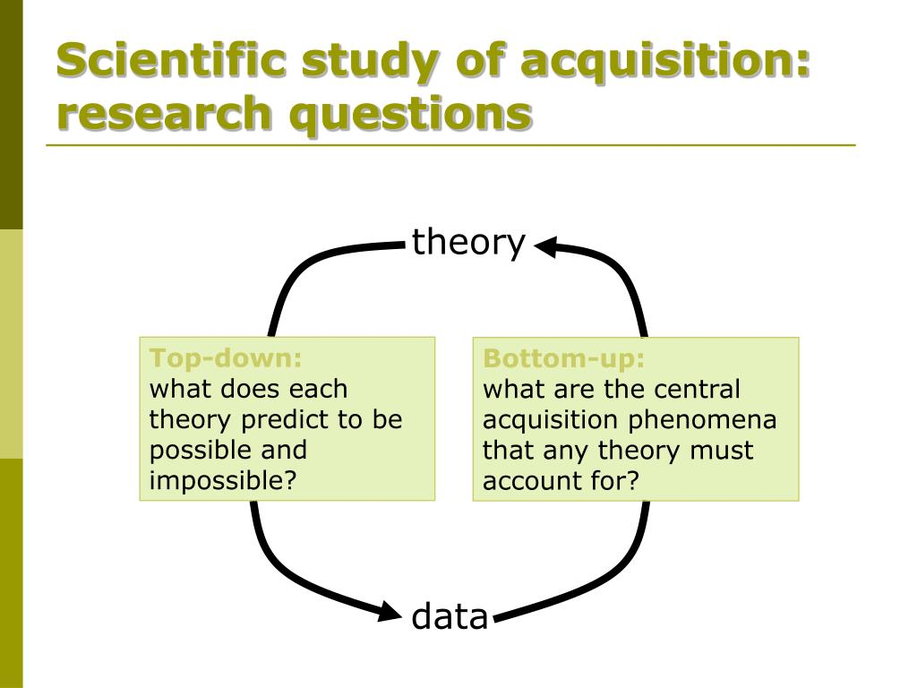 Scientific study of acquisition: research questions