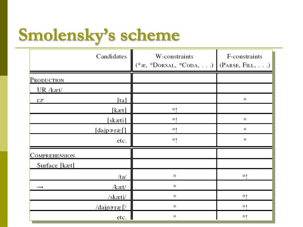Smolensky's scheme