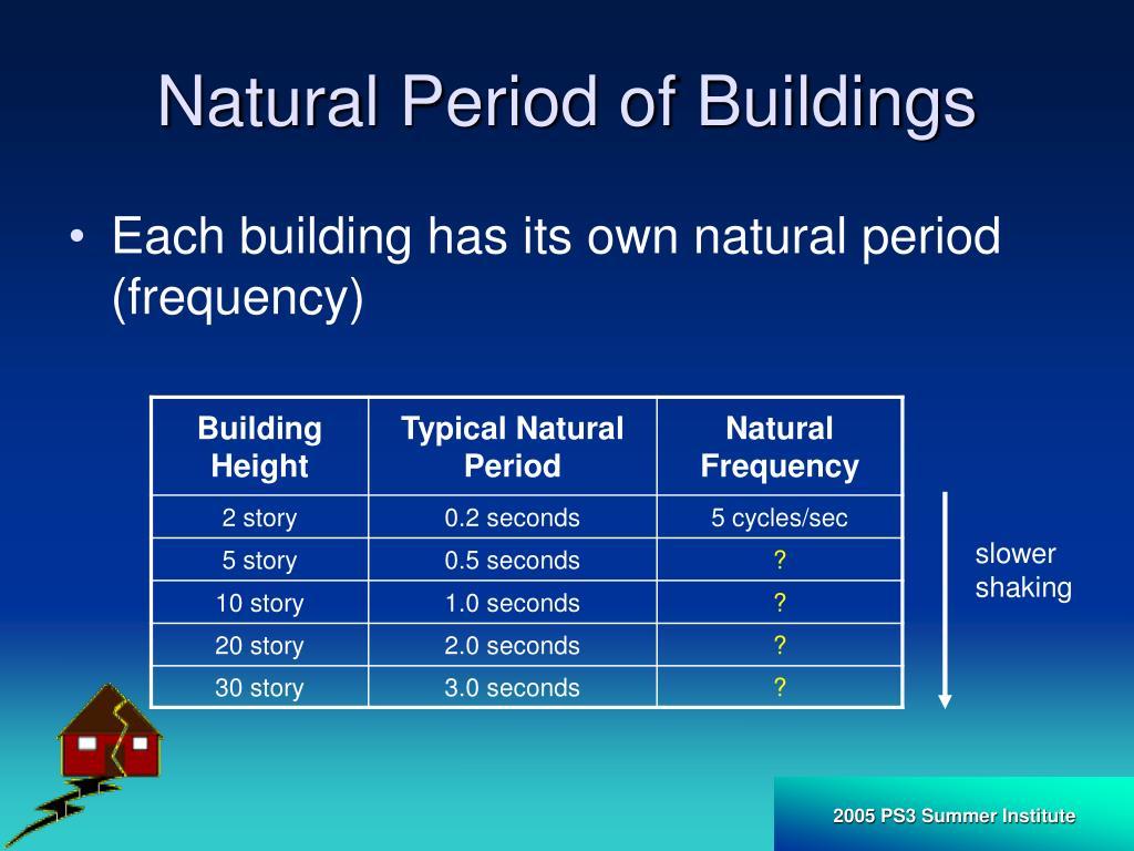 Natural Period of Buildings